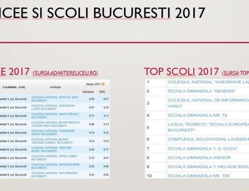 Top zone din Bucuresti. Cele mai bune, in apropierea scolilor si liceelor de elita